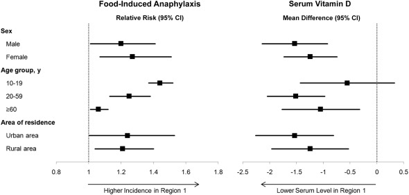"""an introduction to the analysis of anaphylaxis Needed to implement an anaphylaxis protocol for their school the intent of these  guidelines  i introduction and overview anaphylaxis (or  simon mr, mulla  zd """"hospitalizations for anaphylaxis in florida: analysis of month of discharge."""