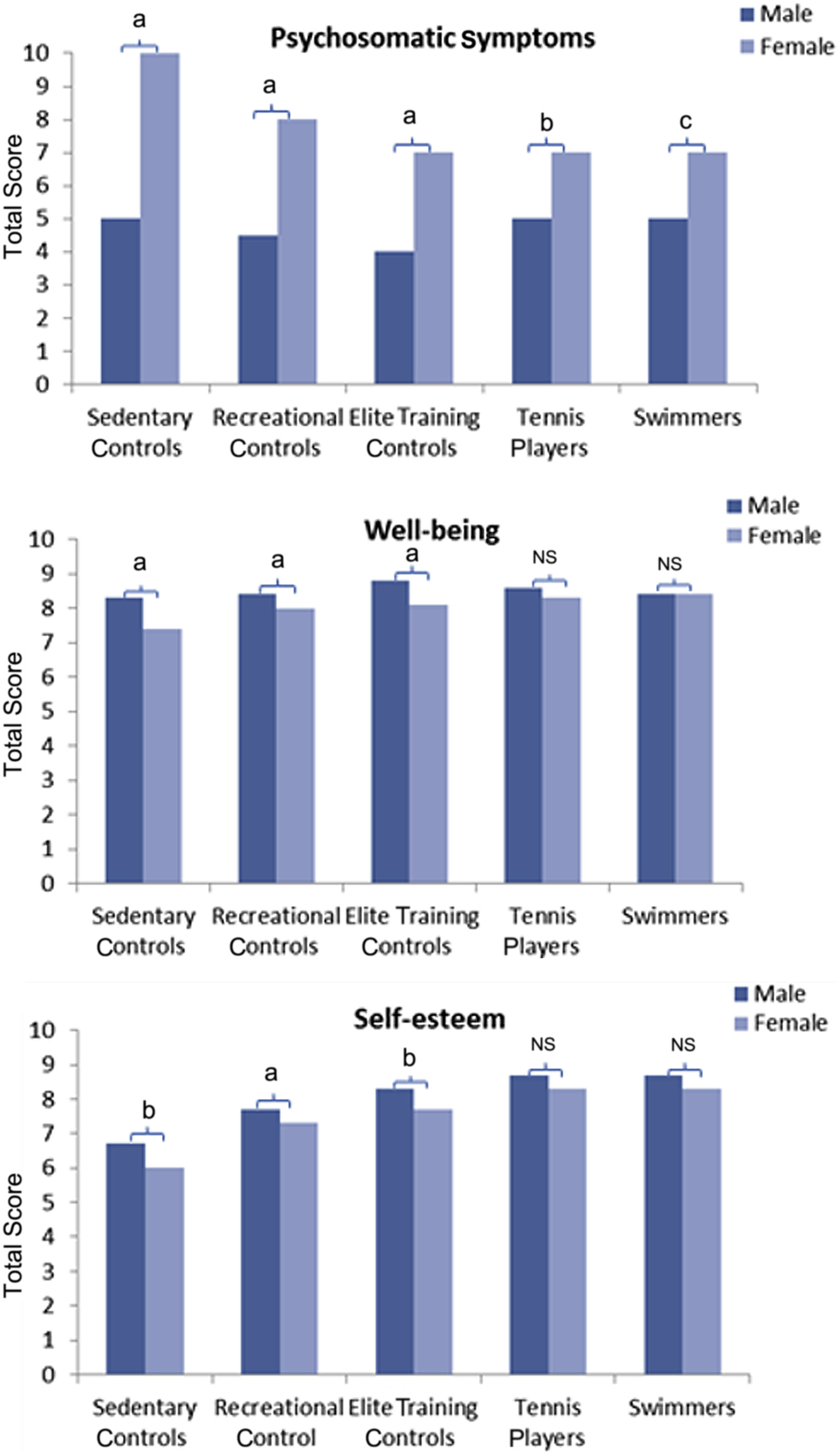 Sex differences in asthma in swimmers and tennis players ...